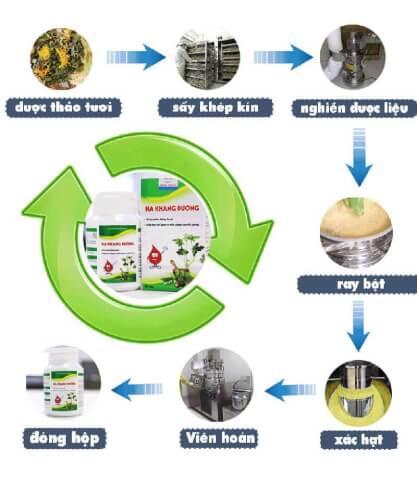 Quy trình sản xuất Hạ Khang Đường